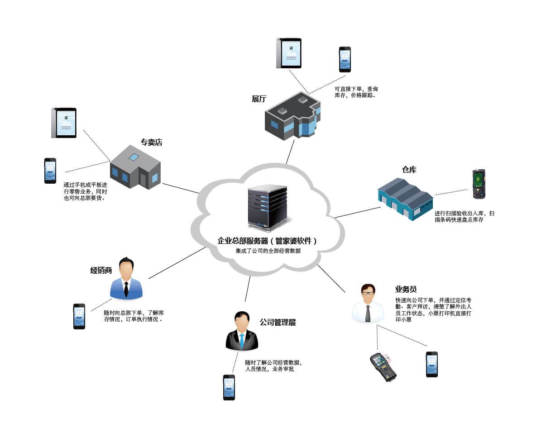 物联通产品拓展图-01.jpg